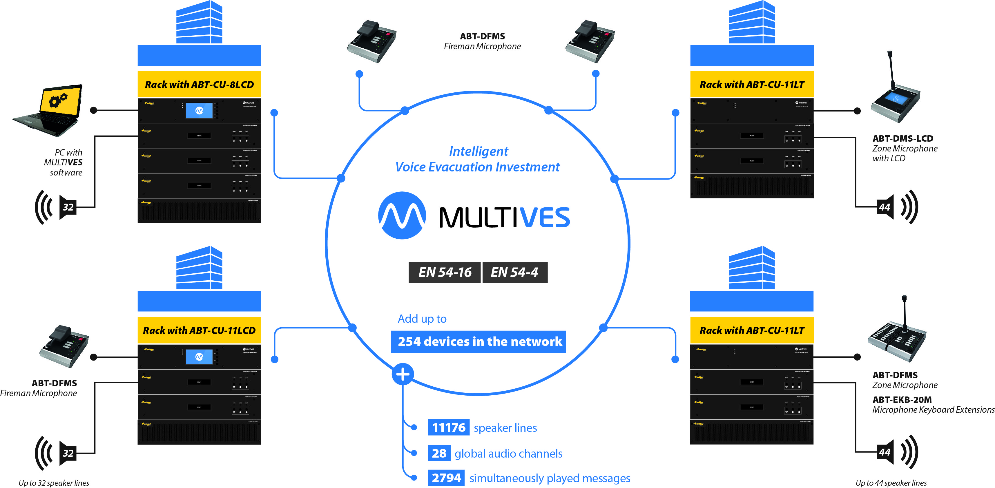 MULTIVES-intelligent-PAVA